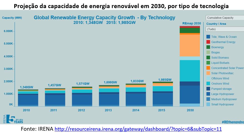 projeção da capacidade de energia renovável em 2030, por tipo de tecnologia