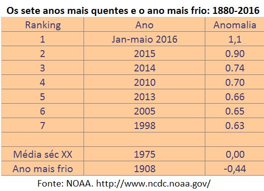 os sete anos mais quentes e o ano mais frio: 1880-2016