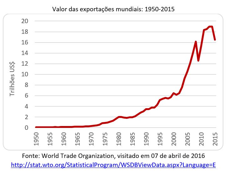 valor das exportações mundiais: 1950-2015