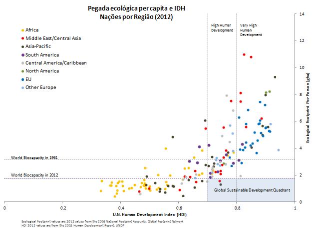 pegada ecológica per capita e idh