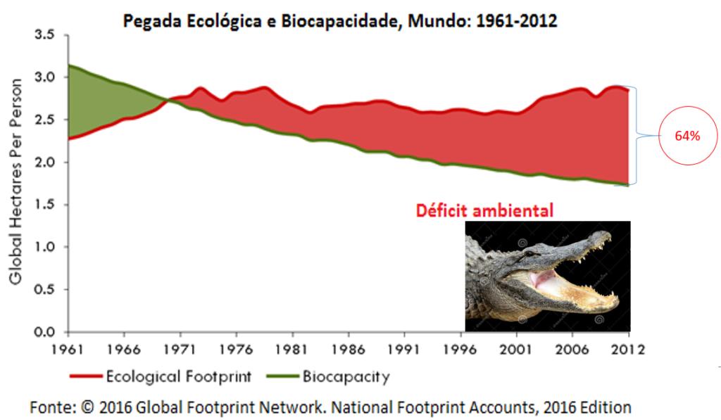 pegada ecológica e biocapacidade, mundo, 1961-2012