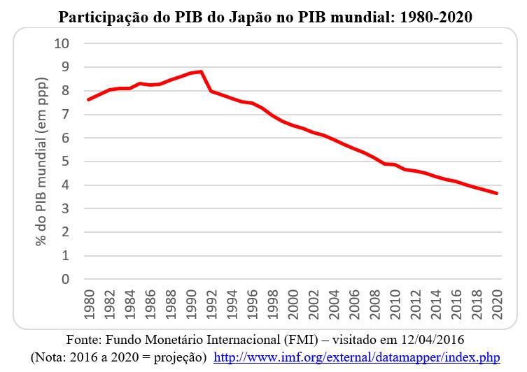 participação do PIB do Japão no PIB mundial: 1980-2020