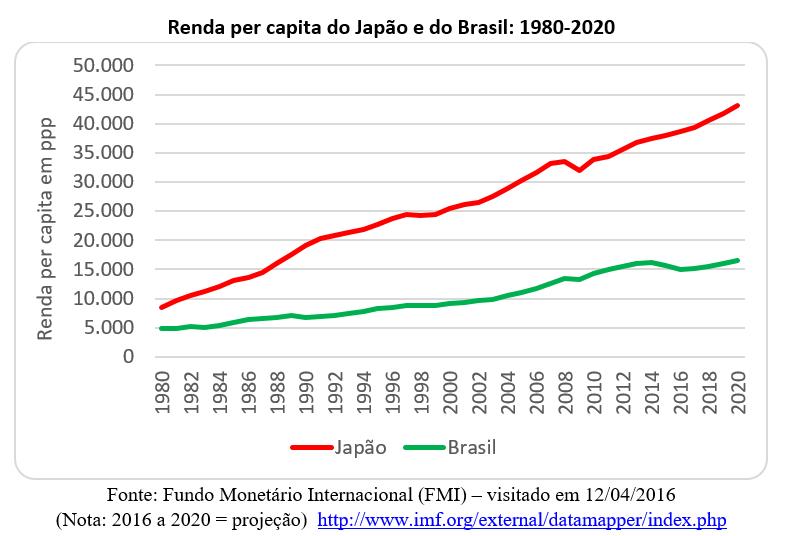 renda per capita do Japão e do Brasil: 1980-2020