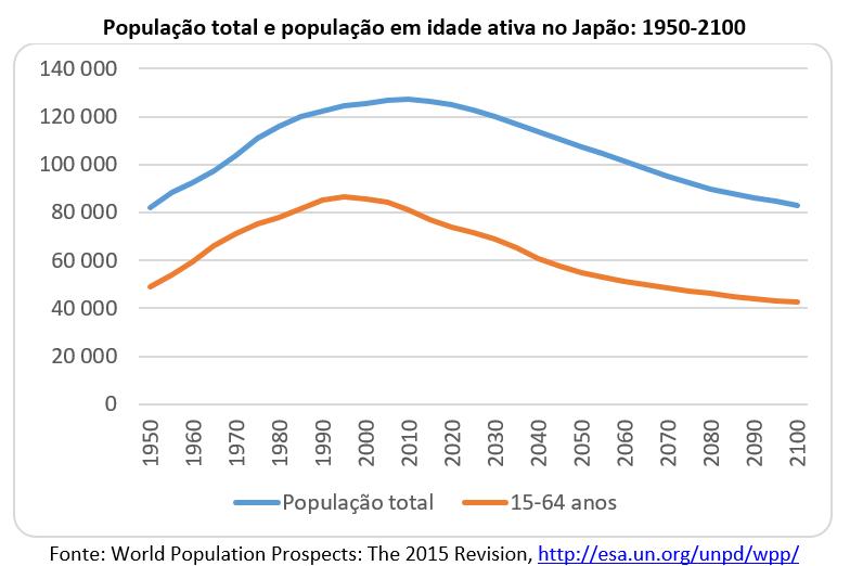 população total e população em idade ativa no Japão: 1950-2100