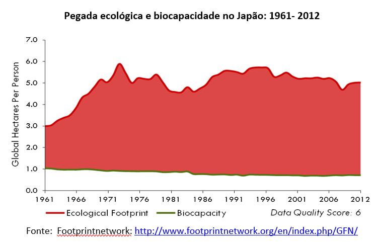pegada ecológica e biocapacidade no Japão: 1961-2012