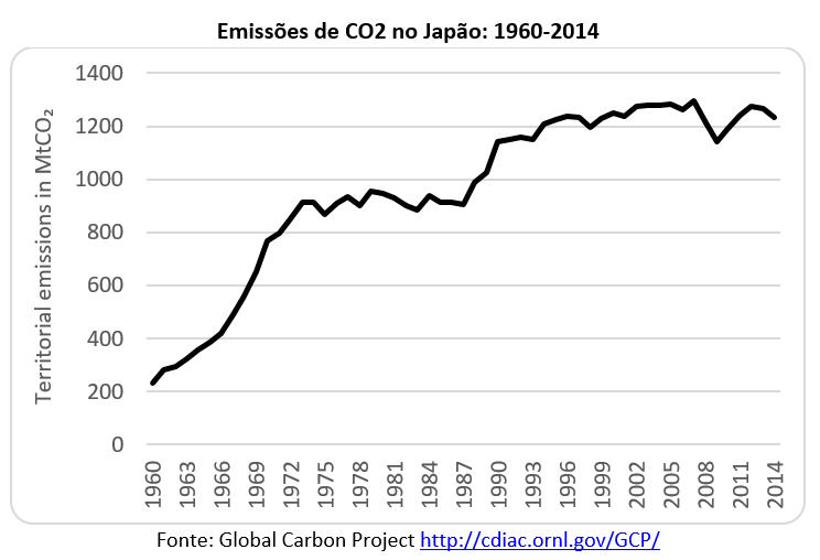 emissões de CO2 no Japão: 1960-2014