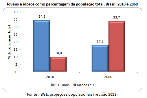 Jovens e idosos como percentagem da população total, Brasil: 2010 e 2060