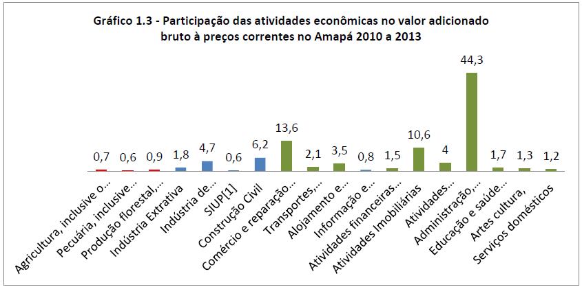 Participação das atividades econômicas no valor adicionado bruto a preços correntes no Amapá 2010 a 2013