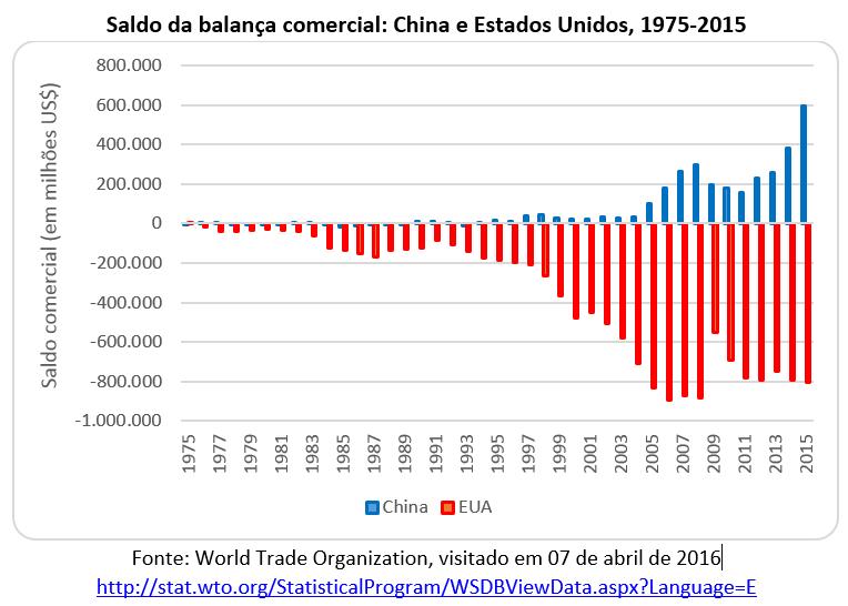 saldo da balança comercial: China e Estados Unidos