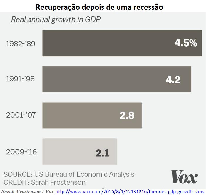 recuperação depois de uma recessão