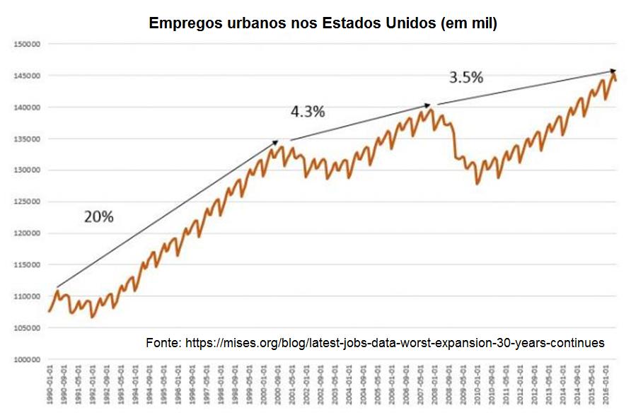 empregos urbanos nos Estados Unidos