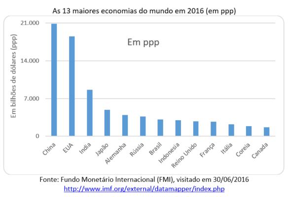 As 13 maiores economias do mundo em 2016