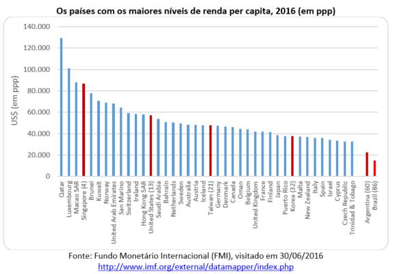 lista dos 40 países com maior renda per capita em poder de paridade de compra (ppp)