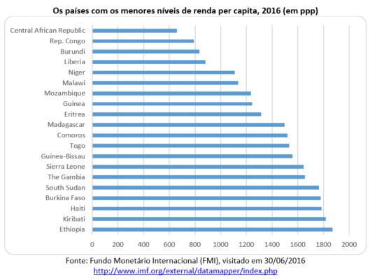 países com os menores níveis de renda per capita, 2016