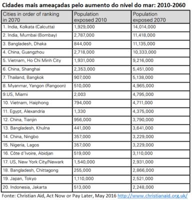 Cidades mais ameaçadas pelo aumento do nível do mar
