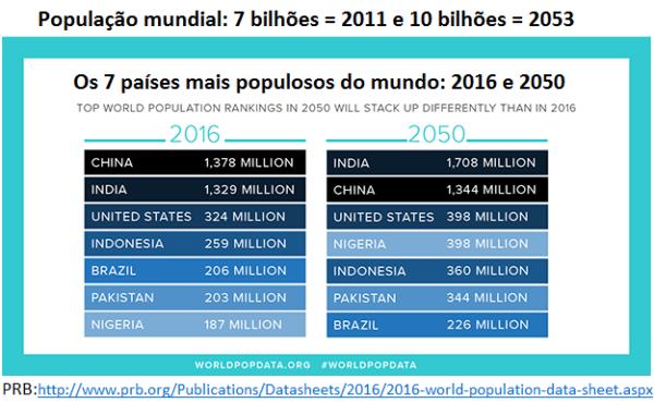 os sete países mais populosos - 2016 e 2050