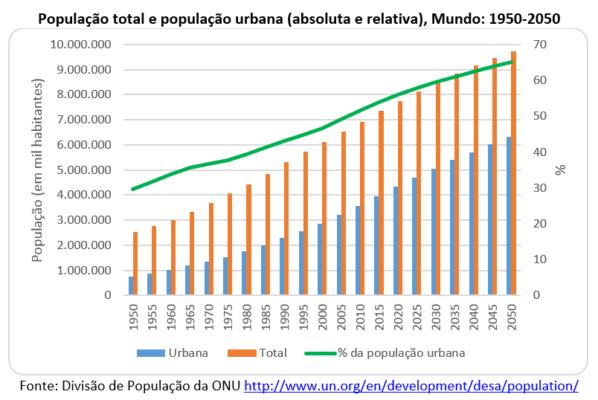 população total e população urbana, Mundo: 1950-2050