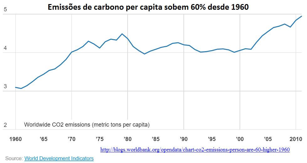 emissões de carbono per capita sobem 60% desde 1960