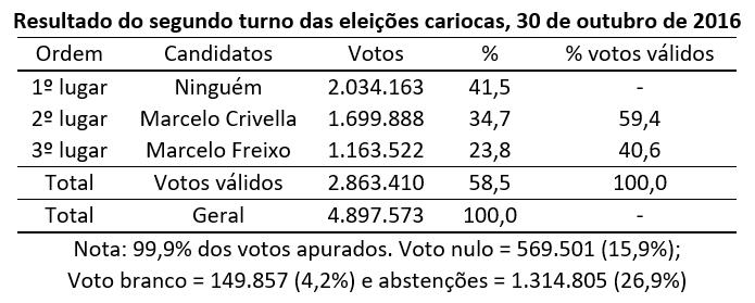 resultado do segundo turno das eleições cariocas, 30 de outubro de 2016