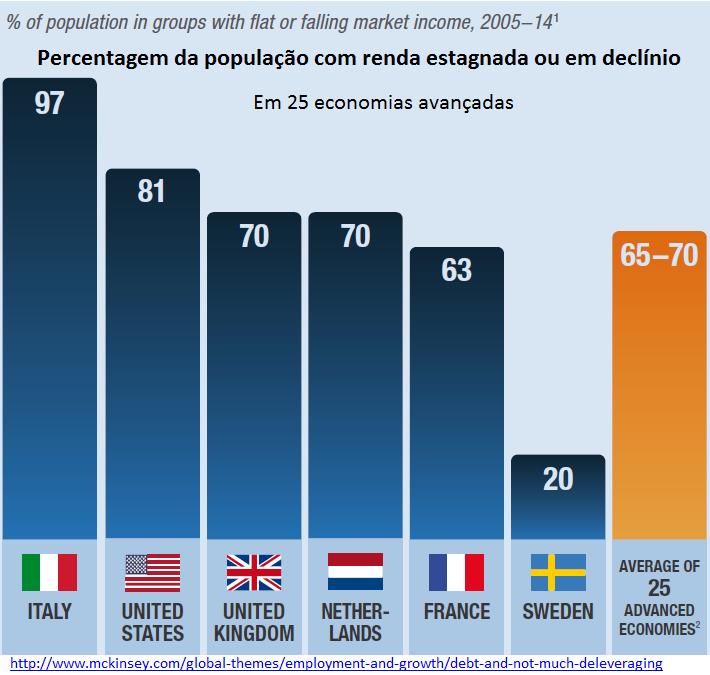 percentagem da população com renda estagnada ou em declínio