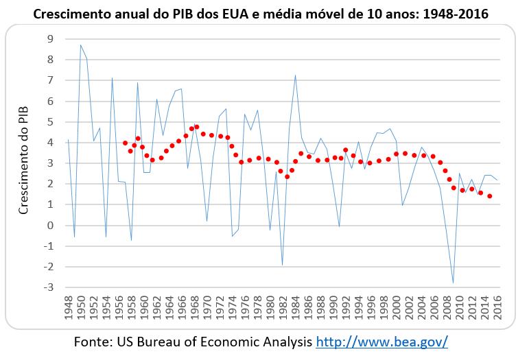 crescimento anual do PIB dos EUA e média móvel de 10 anos 1948-2016