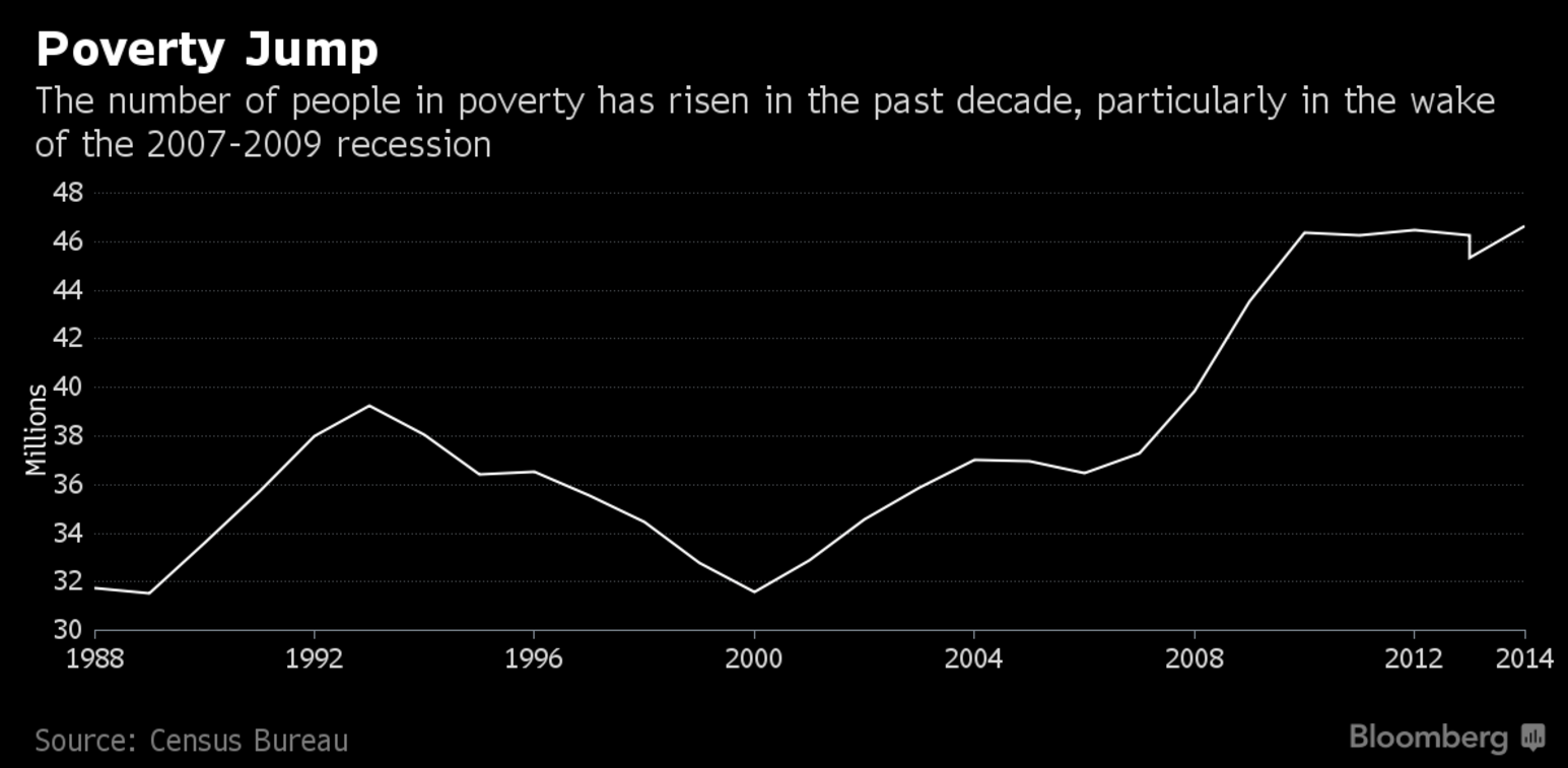 poverty jump