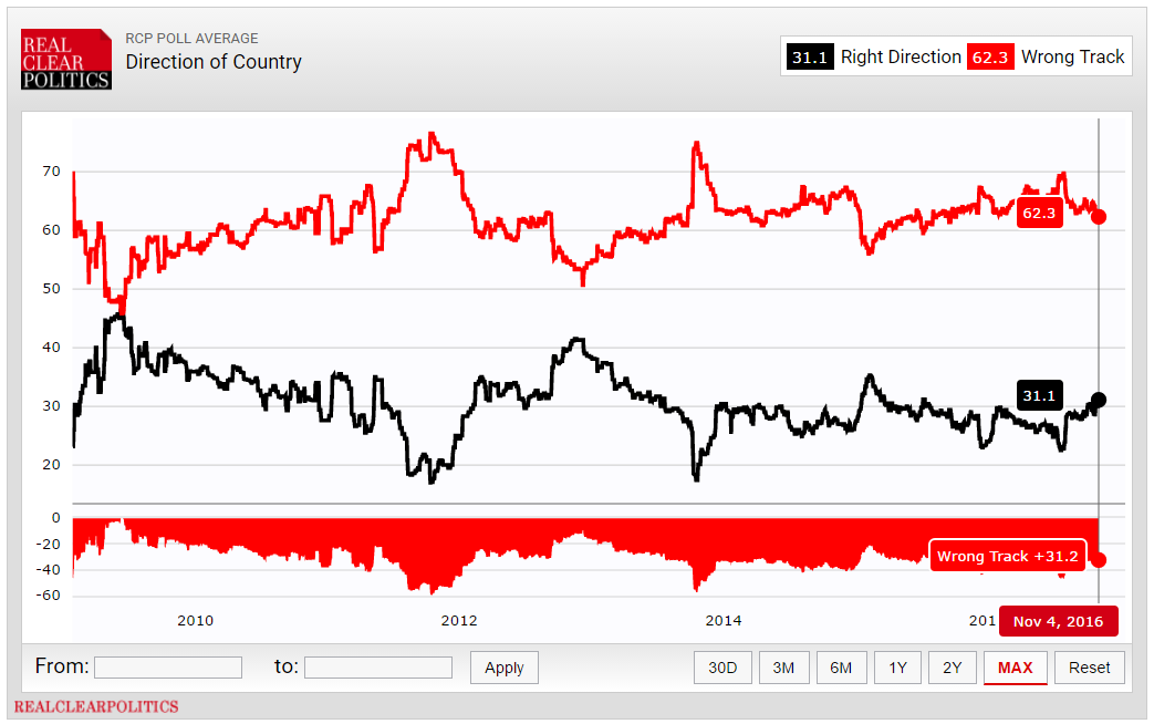 RCP poll average - direction of country