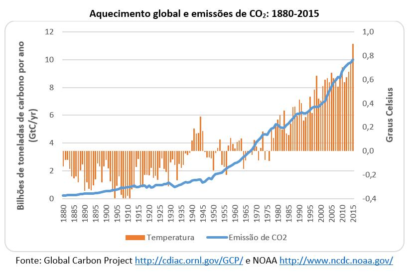 Aquecimento global e emissões de CO2: 1880-2015