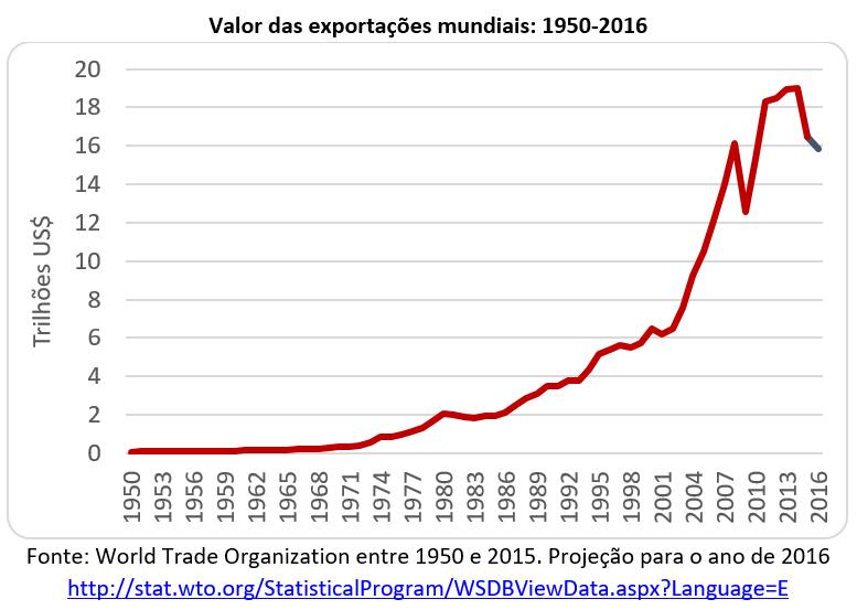 valor das exportações mundiais: 1950-2016