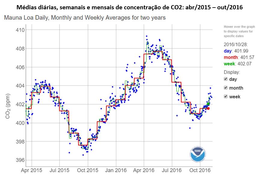 médias diárias, semanais e mensais de concentração de CO2