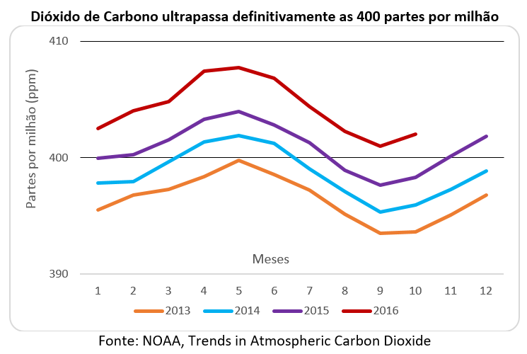 Dióxido de Carbono ultrapassa definitivamente as 400 partes por milhão