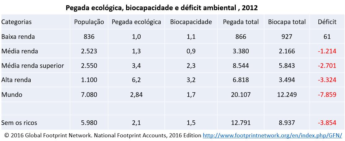 pegada ecológica, biocapacidade e déficit ambiental, 2012