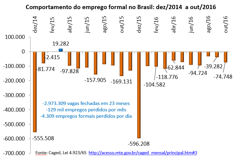 comportamento do emprego formal no Brasil: dez/2014 a out/2016