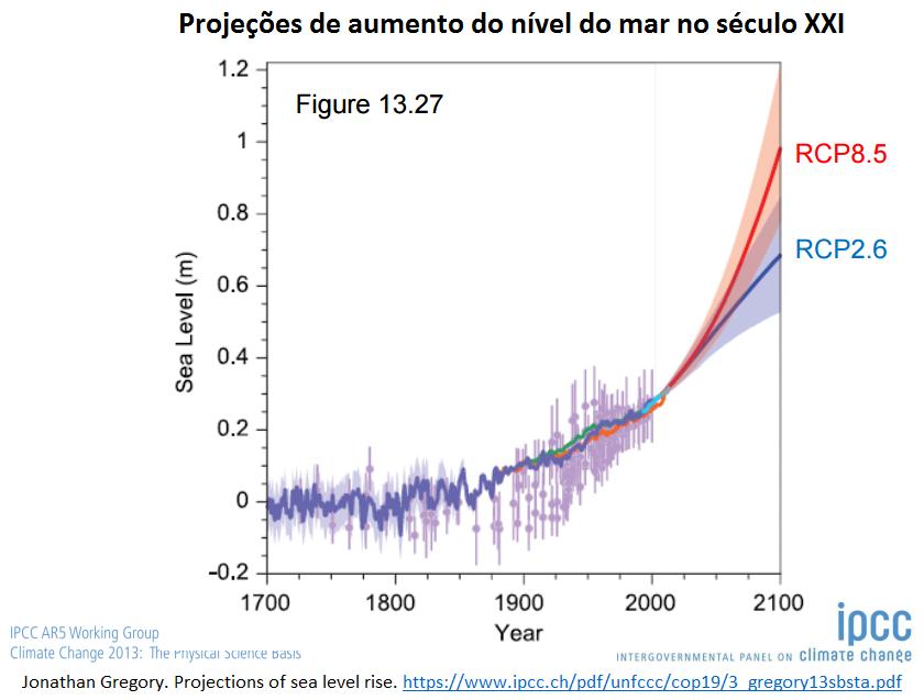 projeções de aumento do nível do mar no século XXI