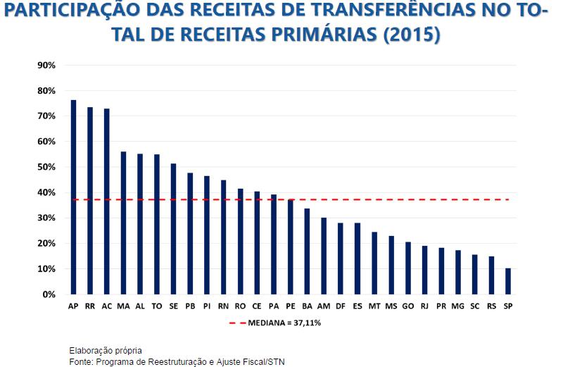 participação das receitas de transferências no total de receitas primárias 2015