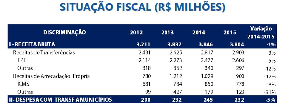 Estados: situação fiscal (R$ milhões)
