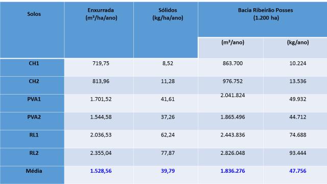 Tabela 1. Média anual de perda de água (via enxurrada) e dos solos (sólidos) estudados, por hectare, para toda a Bacia do Ribeirão das Posses.