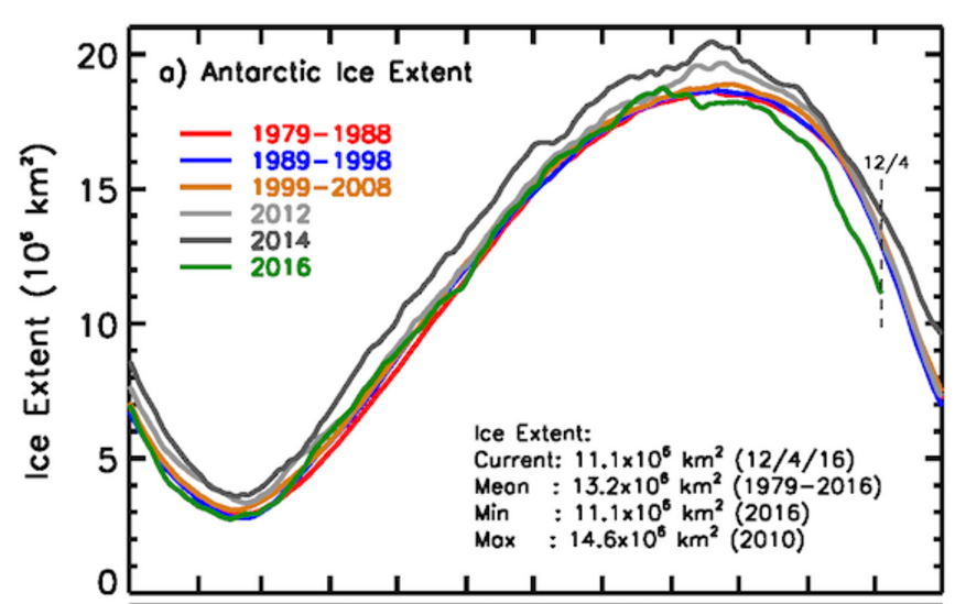 antarctic ice extent
