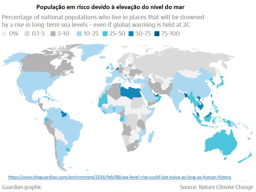 população em risco devido à elevação donível do mar