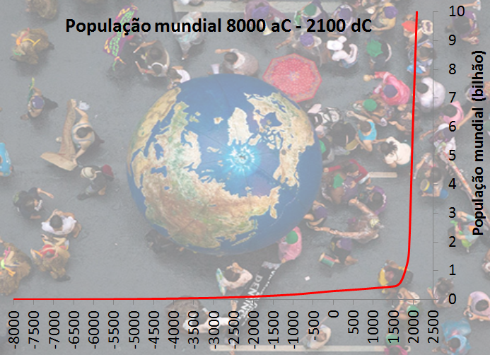 população mundial 8000 aC - 2100 dC