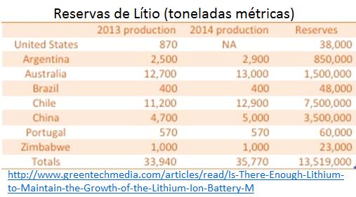 reservas de lítio - toneladas métricas