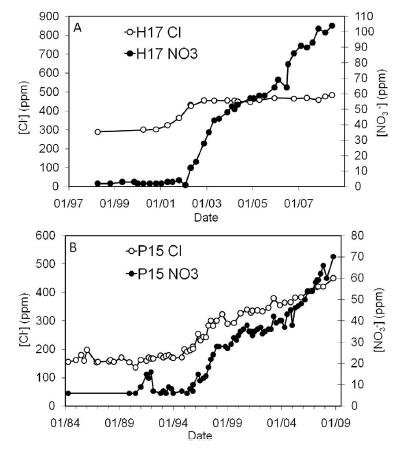 Variação temporal das concentrações de Cl- e NO3- em dois poços no CAV (Shalev et al., 2015)