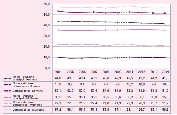 Média de horas semanais trabalhadas com a ocupação principal, média de horas gastas em afazeres domésticos das pessoas de 16 anos ou mais de idade por sexo no Brasil – 2004/2014
