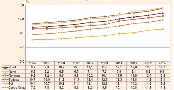 Proporção de pessoas de 60 anos ou mais de idade, por Grandes Regiões - 2004/2014
