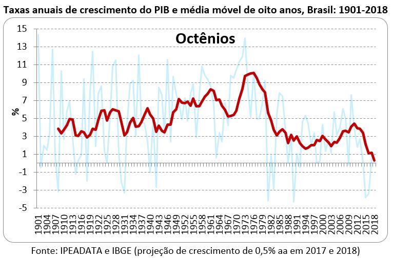 taxas anuais de crescimento do pib e média móvel de oito anos, Brasil 1901-2018