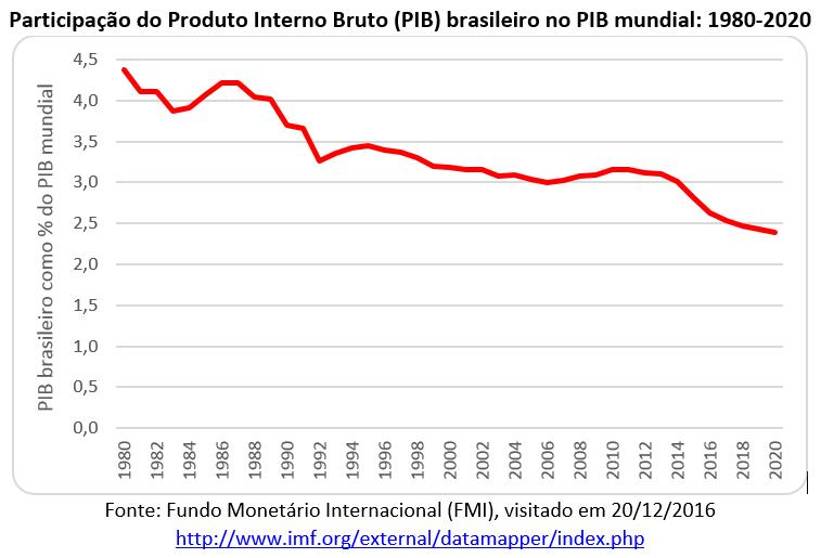 participação do pib brasileiro no pib mundial: 1980-2020