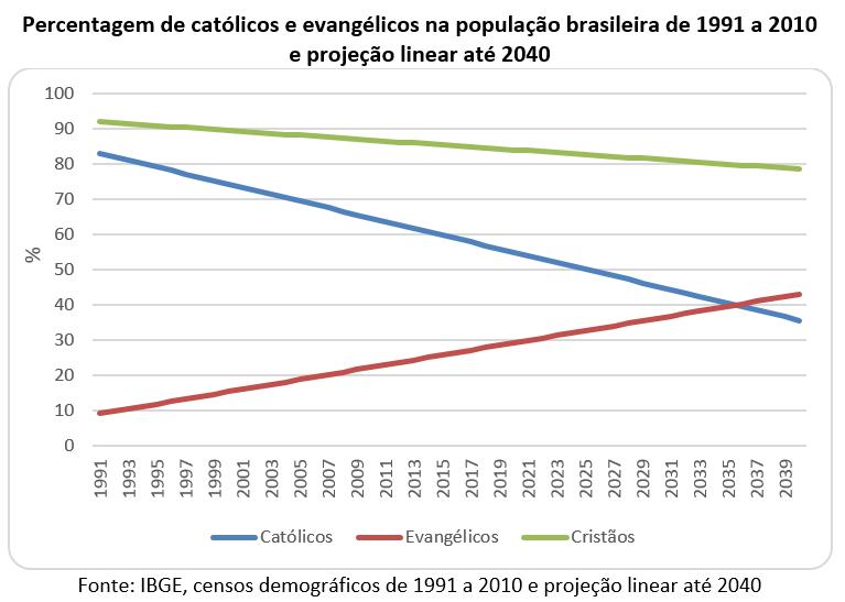 percentagem de católicos e evangèlicos na população brasileira de 1991 a 2010 e projeção linear até 2040