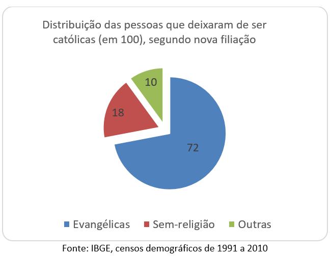 distribuição das pessoas que deixaram de ser católicas (em 100), segundo nova filiação