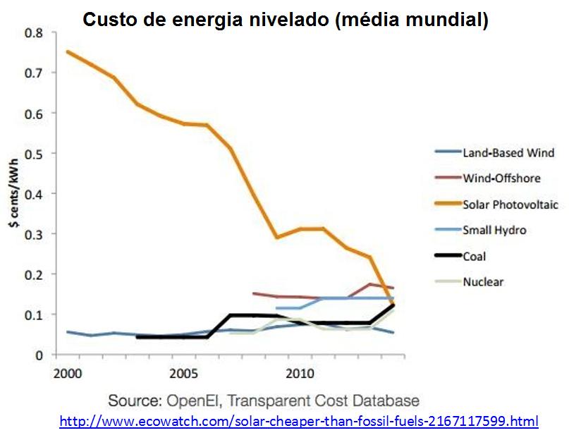 Custo de energia nivelado (média mundial)