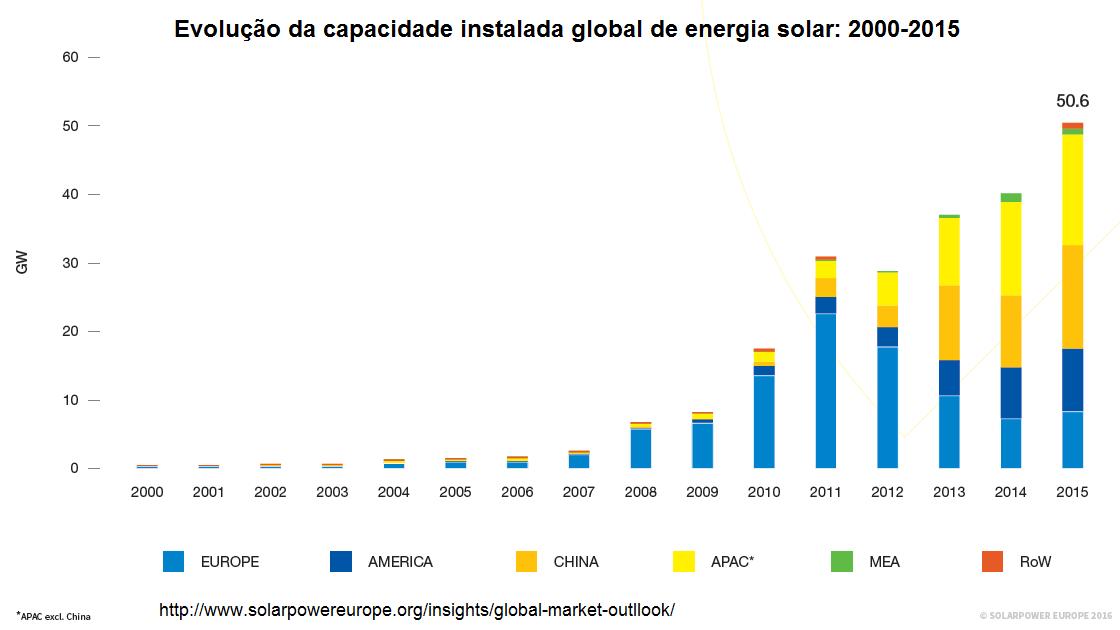 Evolução da capacidade instalada global de energia solar: 2000-2015